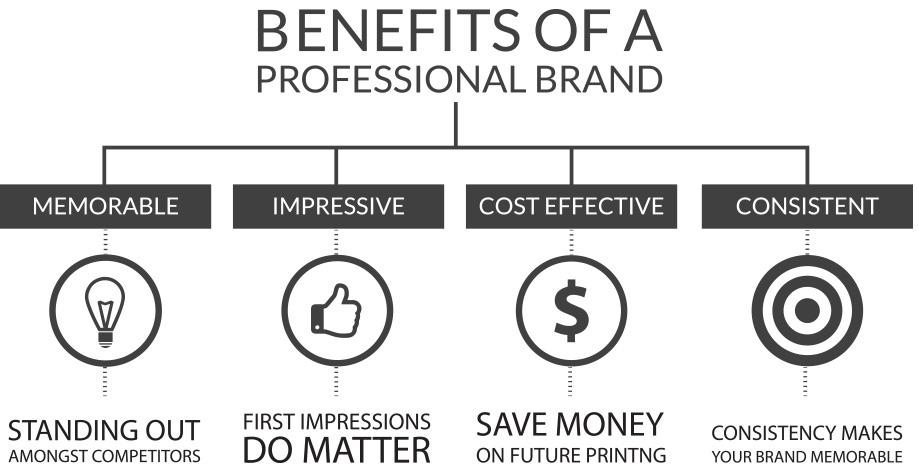benefit of branding